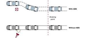 Antilock Brakes System (ABS)