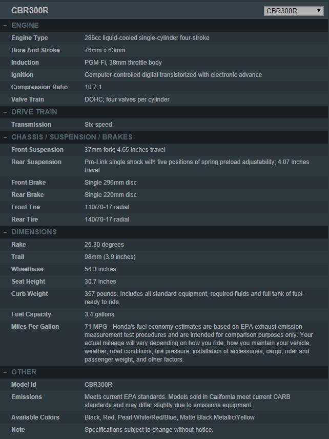 Spesifikasi Honda CBR300R 2015